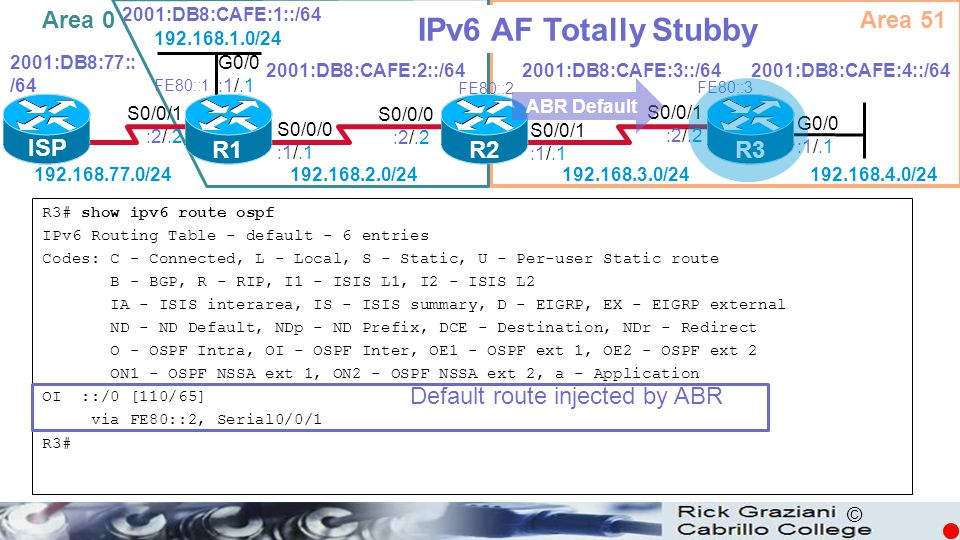 IPv6 AF Totally Stubby Area 0 Area 51 ISP R1 R2 R3