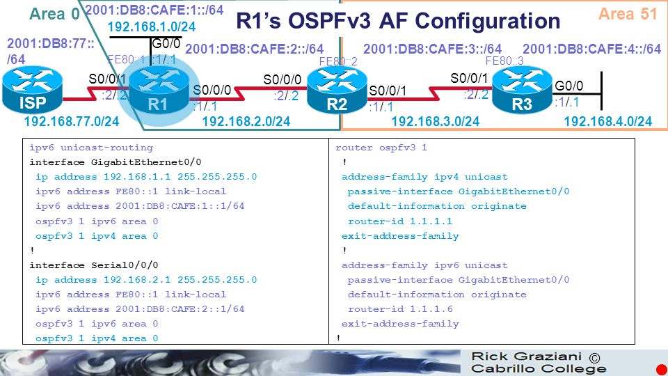 R1's OSPFv3 AF Configuration