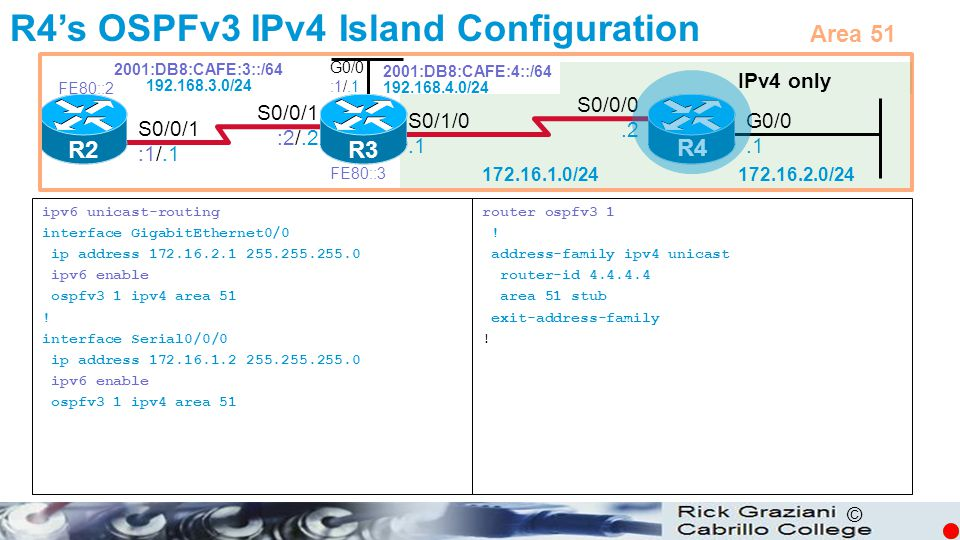 R4's OSPFv3 IPv4 Island Configuration