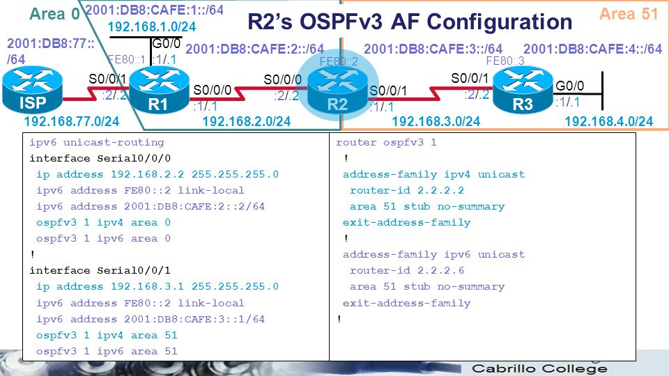 R2's OSPFv3 AF Configuration