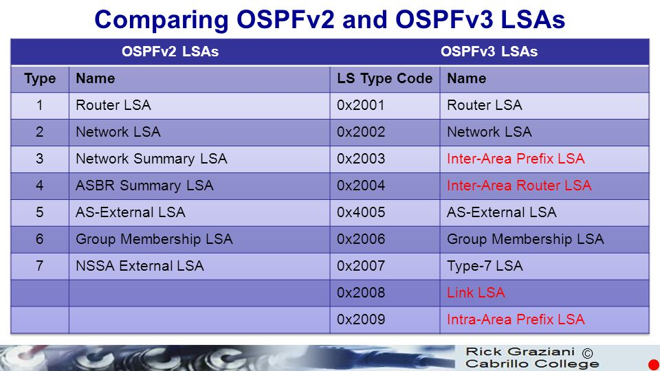 Comparing OSPFv2 and OSPFv3 LSAs