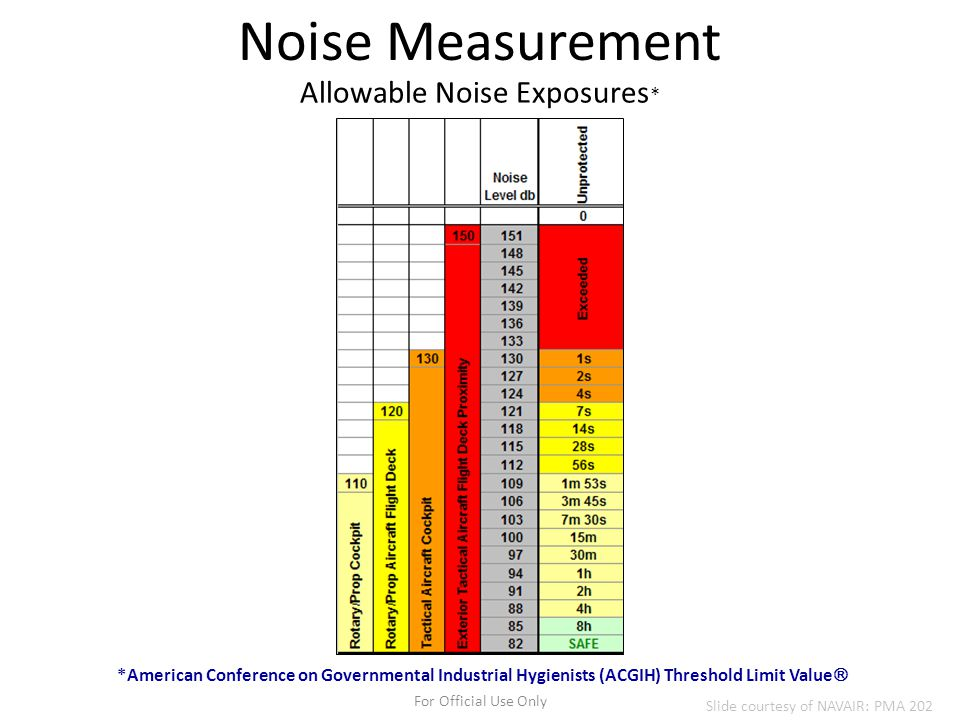Allowable Noise Exposures*