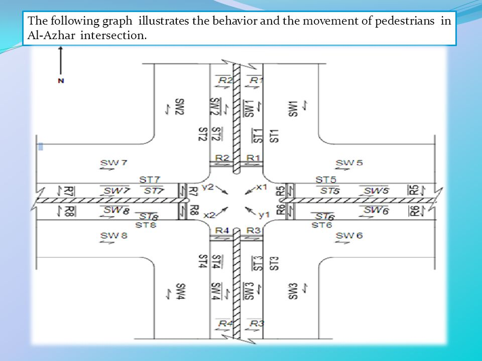 The following graph illustrates the behavior and the movement of pedestrians in Al-Azhar intersection.