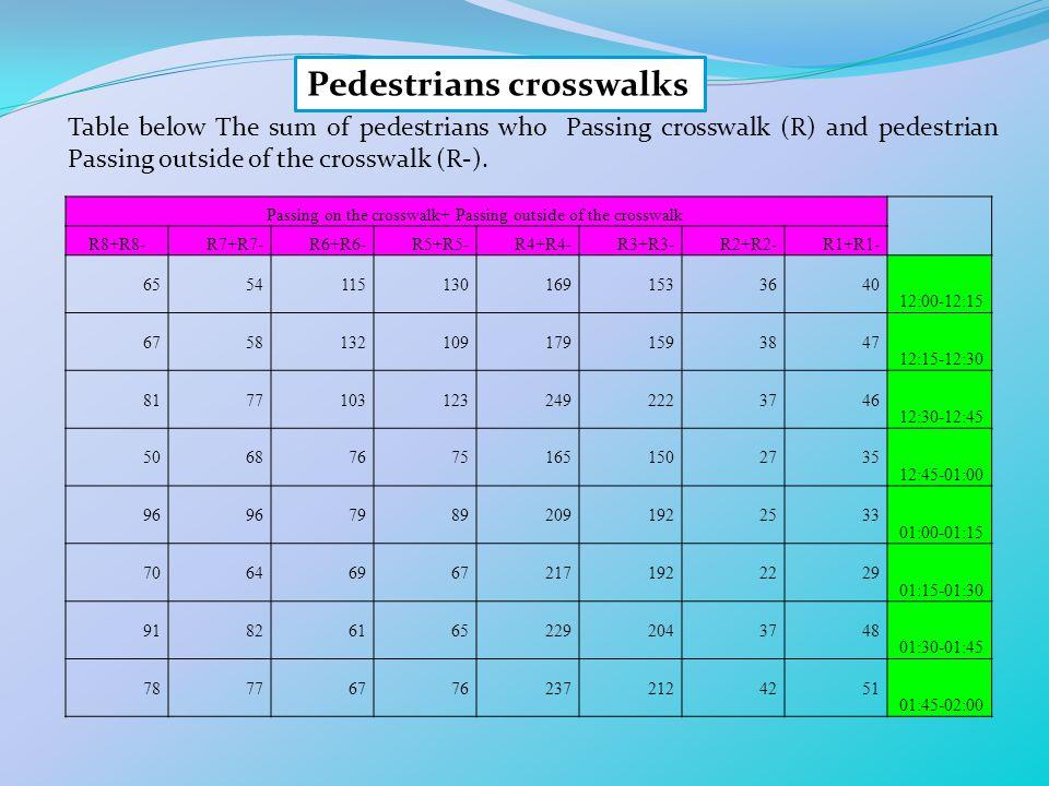 Passing on the crosswalk+ Passing outside of the crosswalk