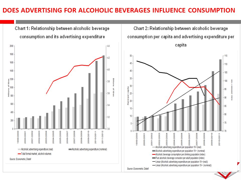DOES ADVERTISING FOR ALCOHOLIC BEVERAGES INFLUENCE CONSUMPTION