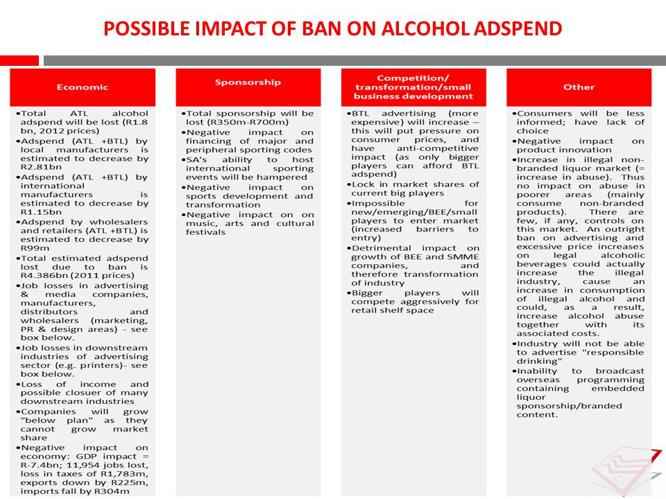 POSSIBLE IMPACT OF BAN ON ALCOHOL ADSPEND