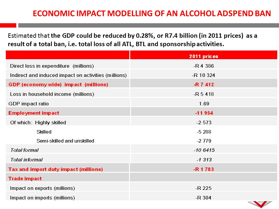 ECONOMIC IMPACT MODELLING OF AN ALCOHOL ADSPEND BAN