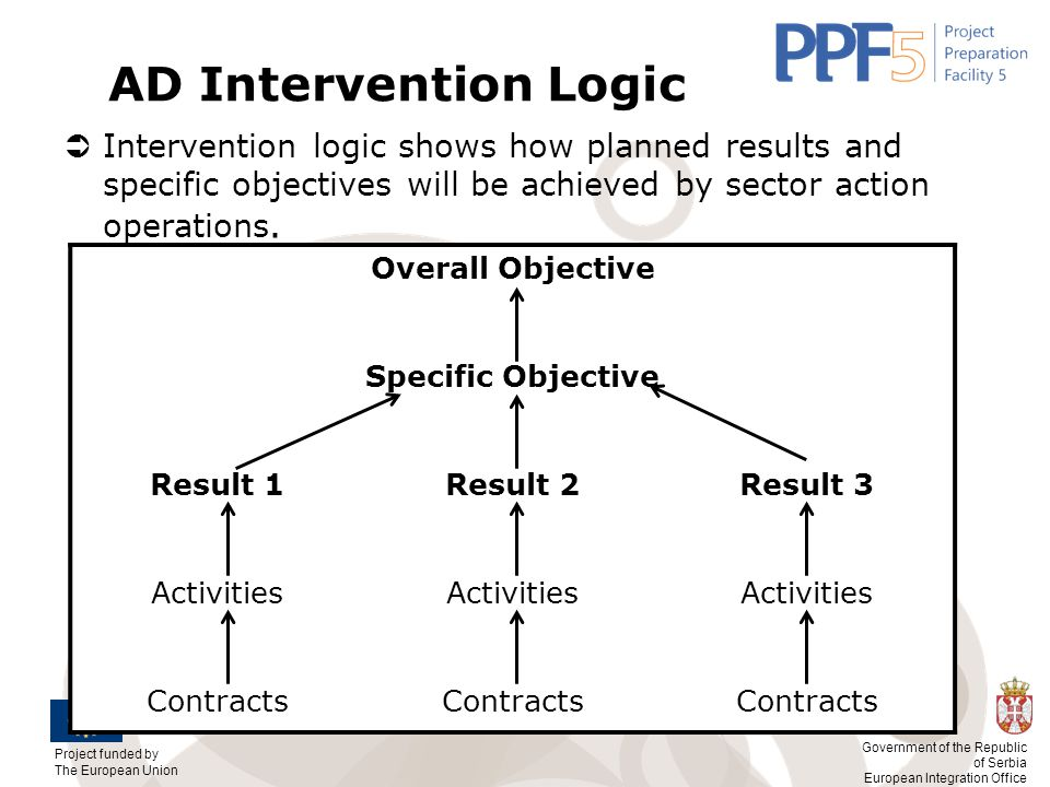 AD Intervention Logic Intervention logic shows how planned results and specific objectives will be achieved by sector action operations.