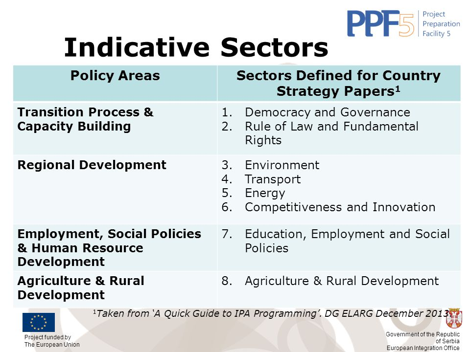 Sectors Defined for Country Strategy Papers1
