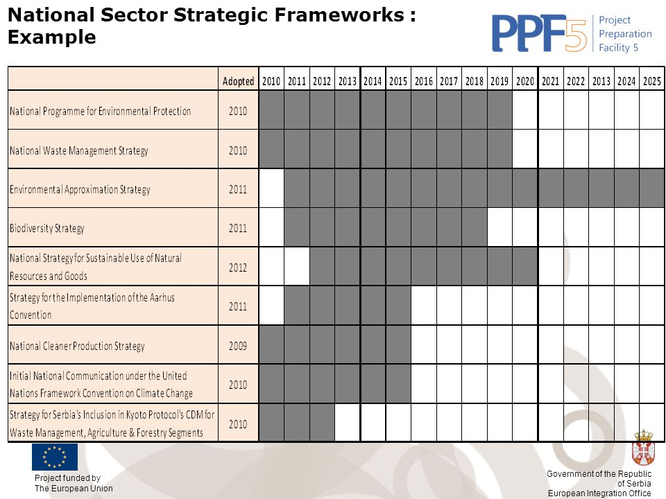 National Sector Strategic Frameworks : Example
