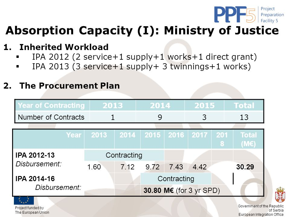 Absorption Capacity (I): Ministry of Justice