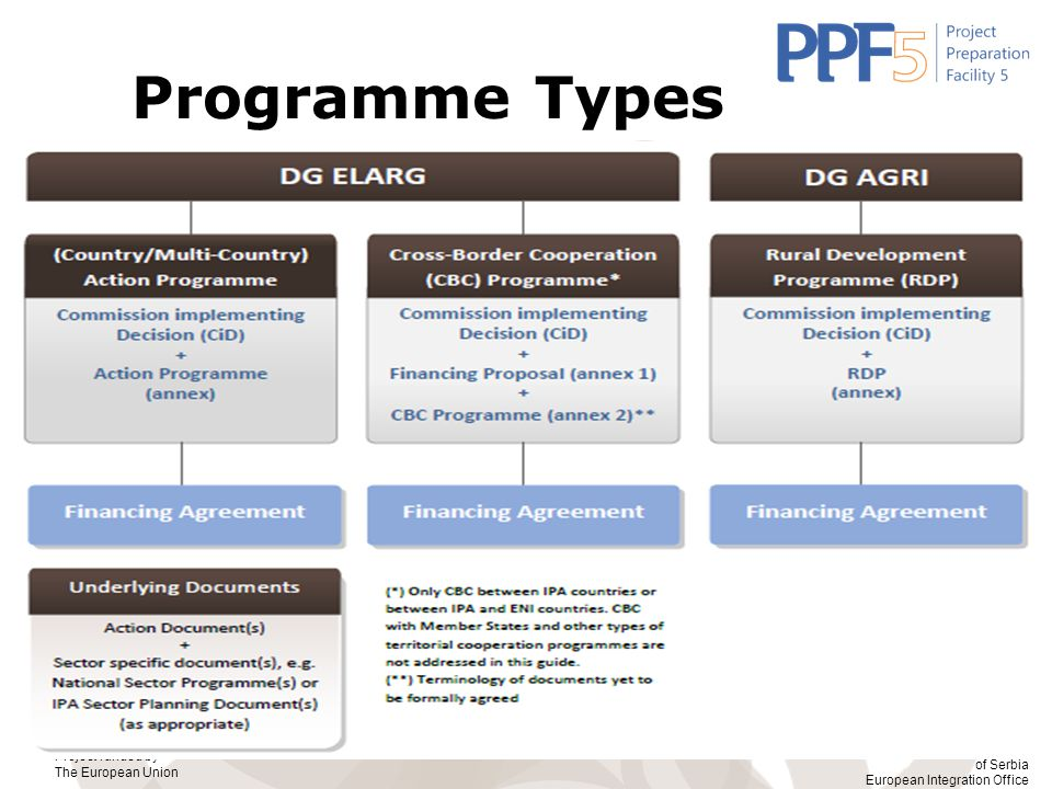 Programme Types