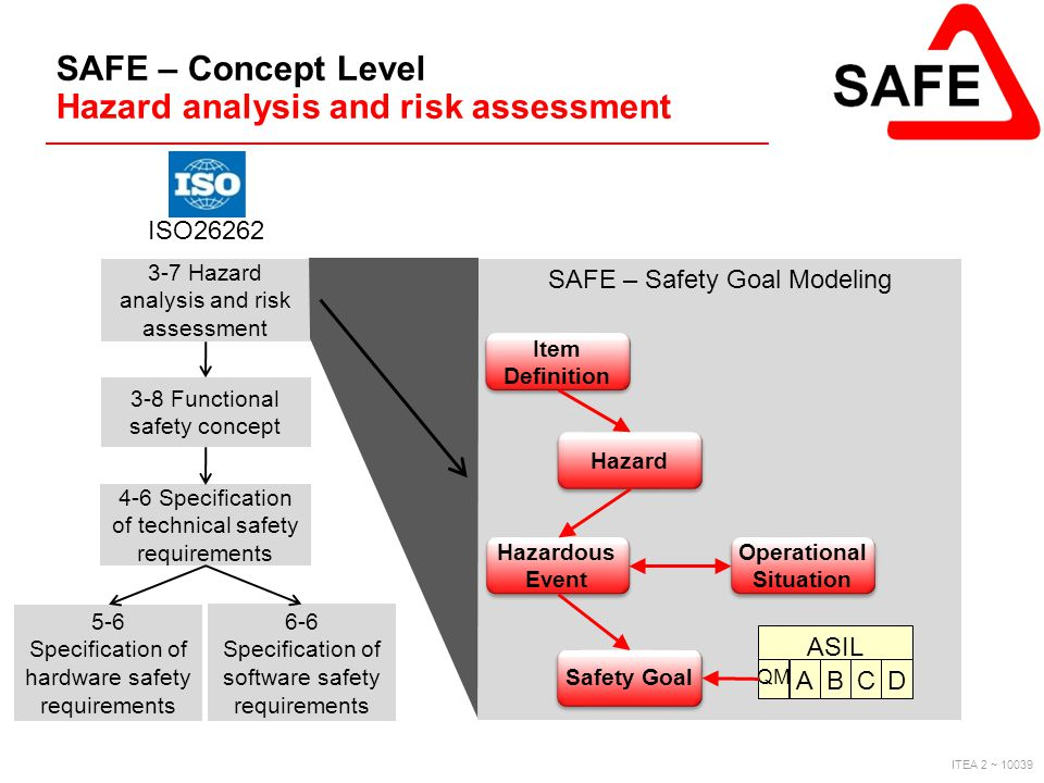 SAFE – Concept Level Hazard analysis and risk assessment