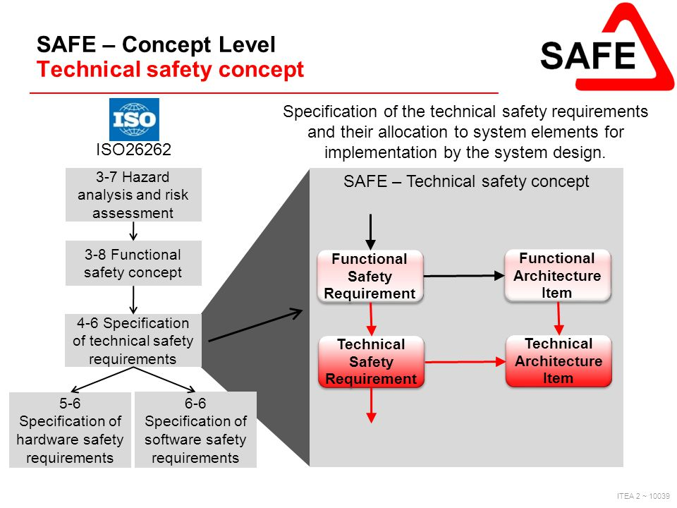 SAFE – Concept Level Technical safety concept