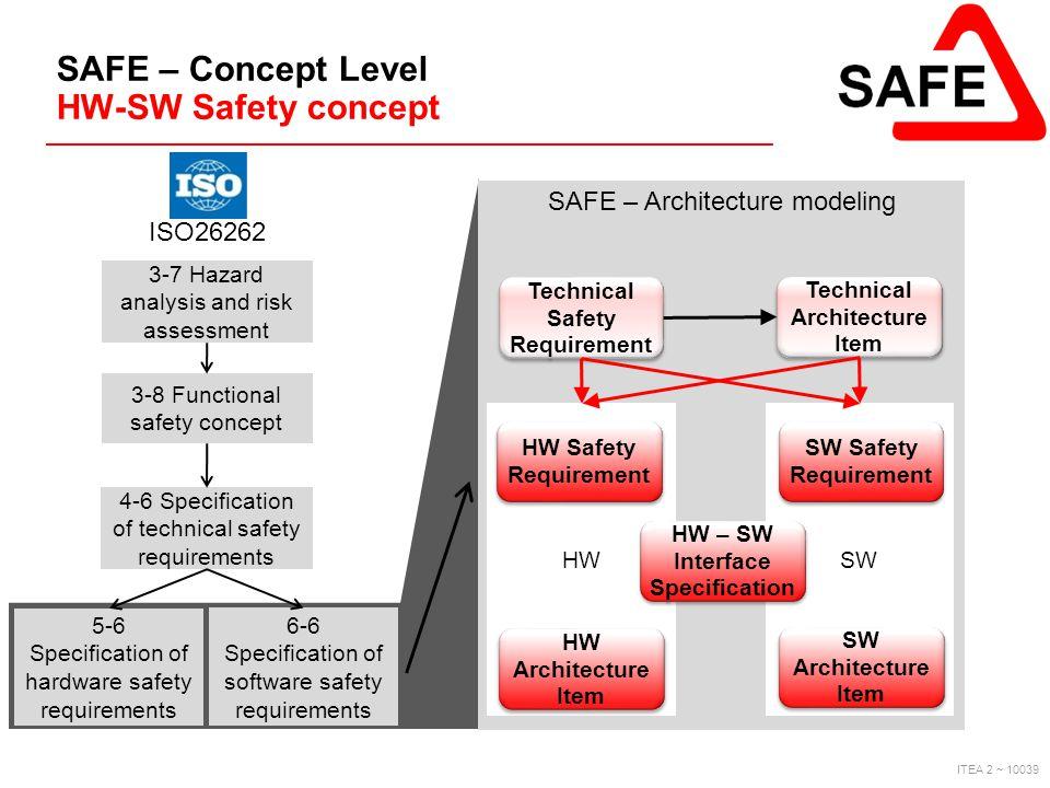 SAFE – Concept Level HW-SW Safety concept