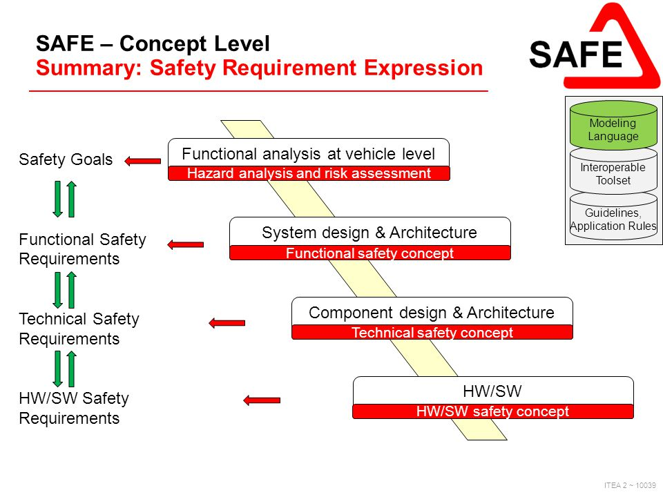 SAFE – Concept Level Summary: Safety Requirement Expression