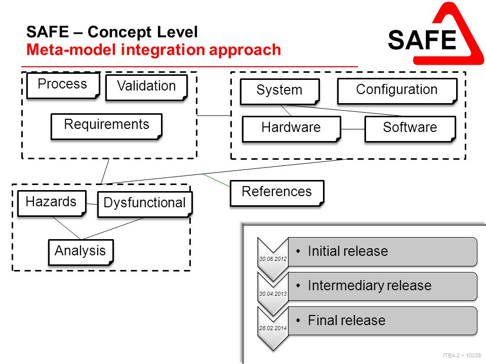 SAFE – Concept Level Meta-model integration approach