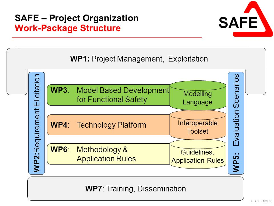 SAFE – Project Organization Work-Package Structure