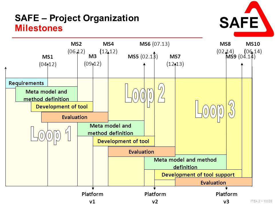 SAFE – Project Organization Milestones