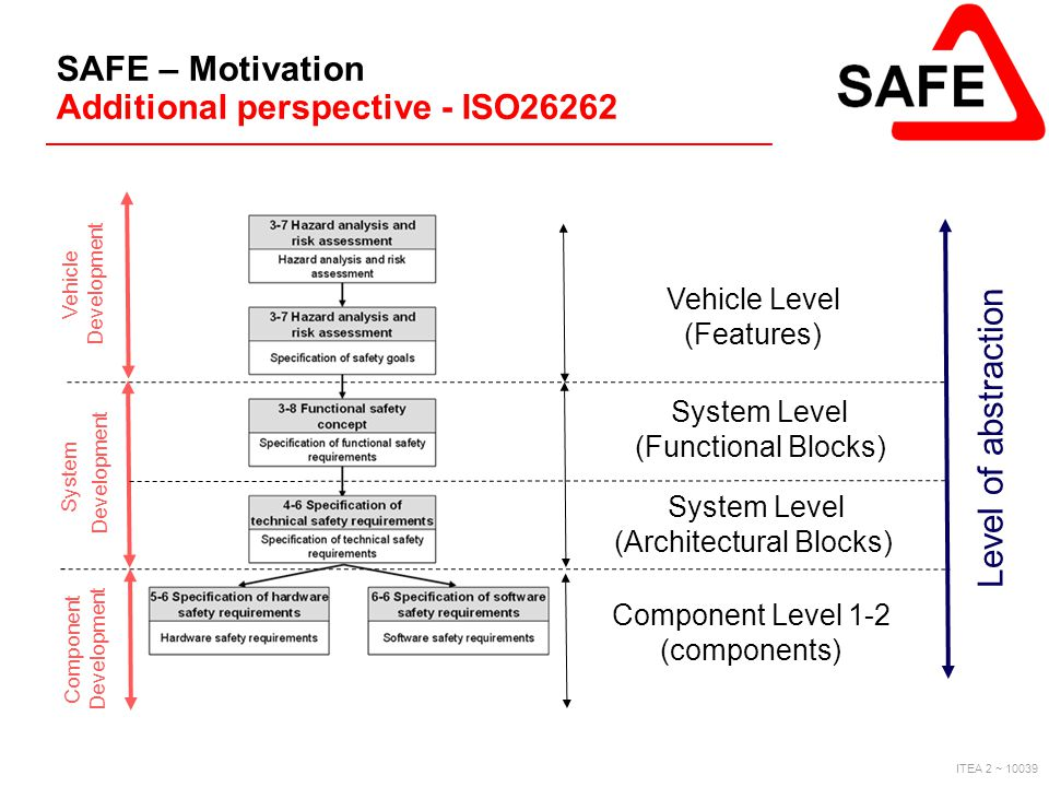 SAFE – Motivation Additional perspective - ISO26262