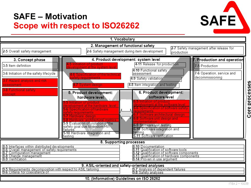 SAFE – Motivation Scope with respect to ISO26262