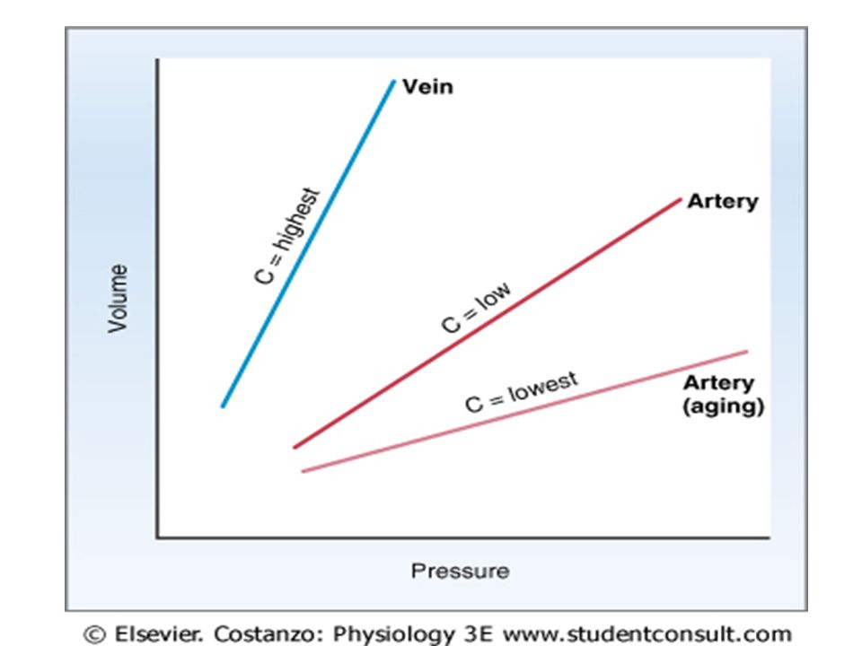 For each type of blood vessel, volume is plotted as a function of pressure.