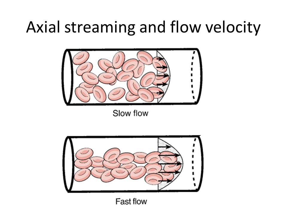 Axial streaming and flow velocity