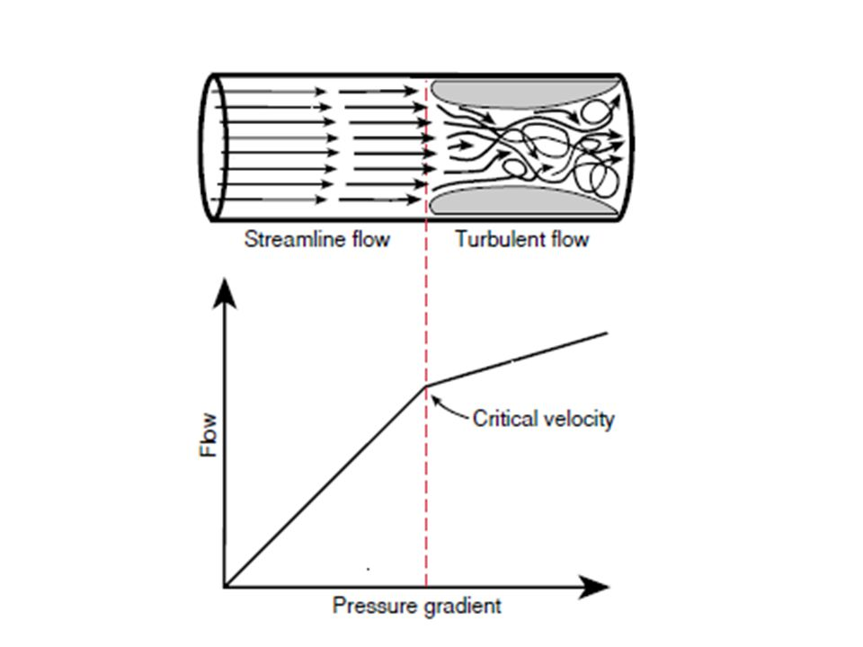Blood flow is streamlined until a critical flow velocity is reached