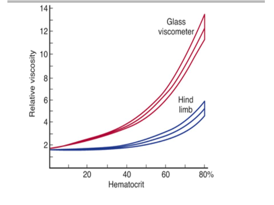In large vessels, increases in hematocrit cause appreciable increases in viscosity.