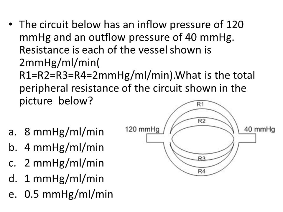 The circuit below has an inflow pressure of 120 mmHg and an outflow pressure of 40 mmHg. Resistance is each of the vessel shown is 2mmHg/ml/min( R1=R2=R3=R4=2mmHg/ml/min).What is the total peripheral resistance of the circuit shown in the picture below