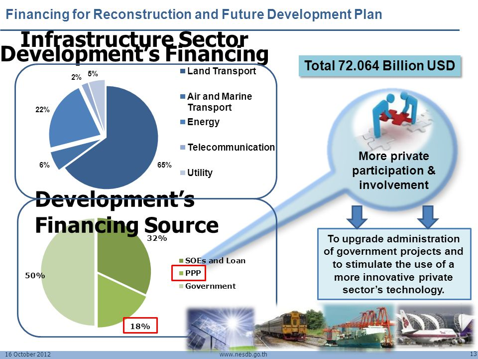 Infrastructure Sector Development's Financing