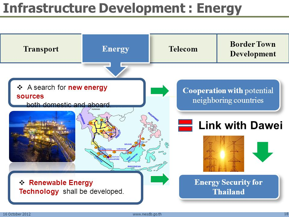 Border Town Development Energy Security for Thailand