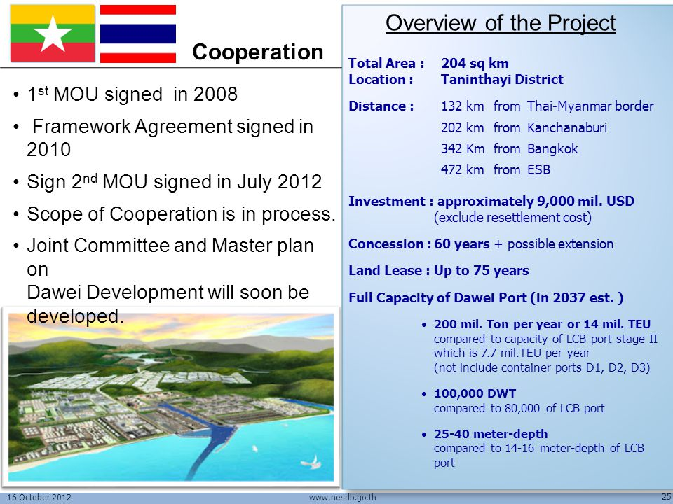 Overview of the Project Cooperation
