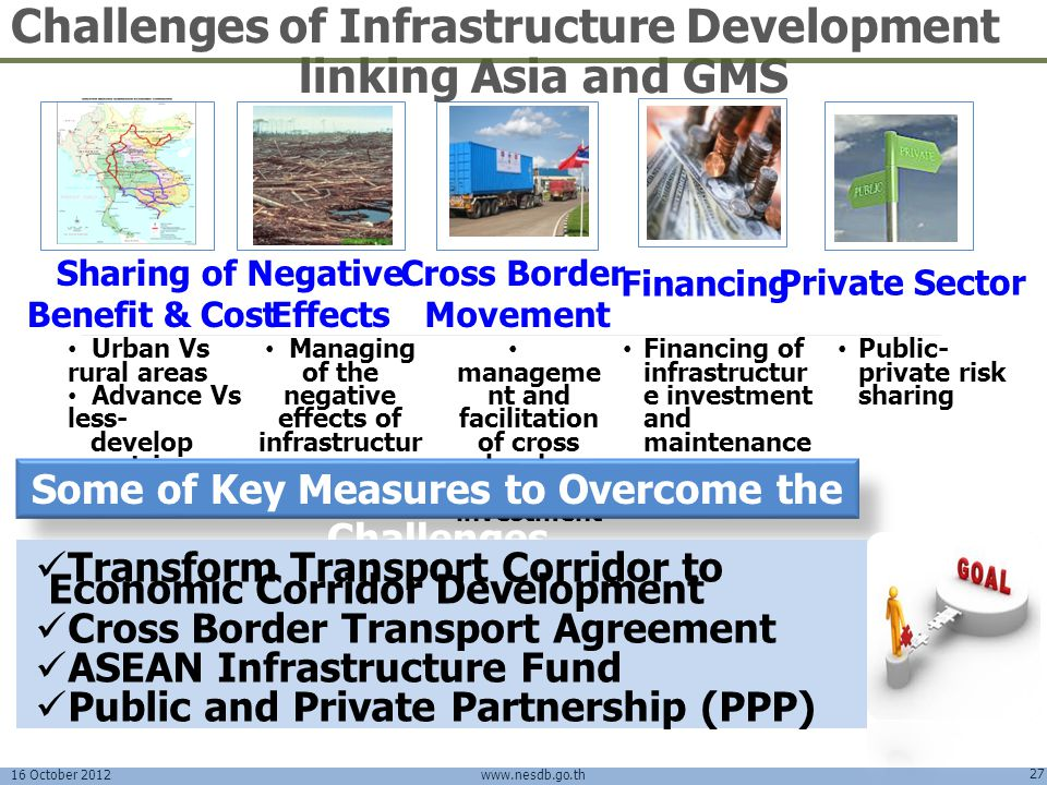 Challenges of Infrastructure Development linking Asia and GMS