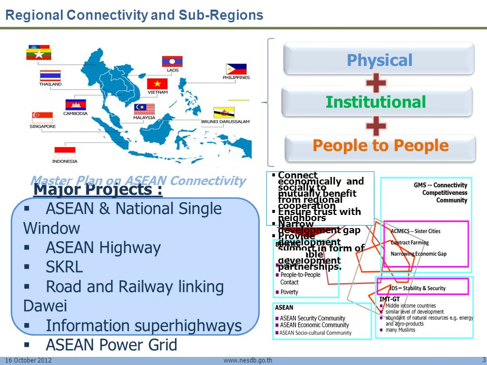 Master Plan on ASEAN Connectivity