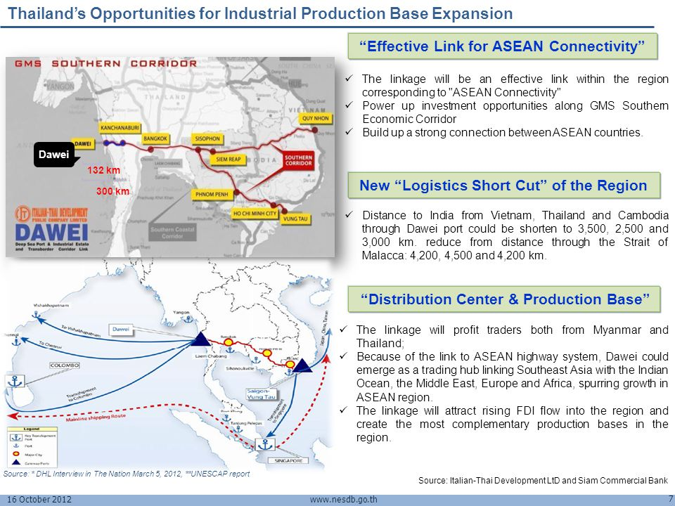 Thailand's Opportunities for Industrial Production Base Expansion