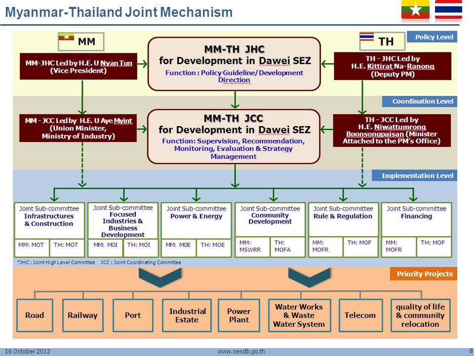 Myanmar-Thailand Joint Mechanism