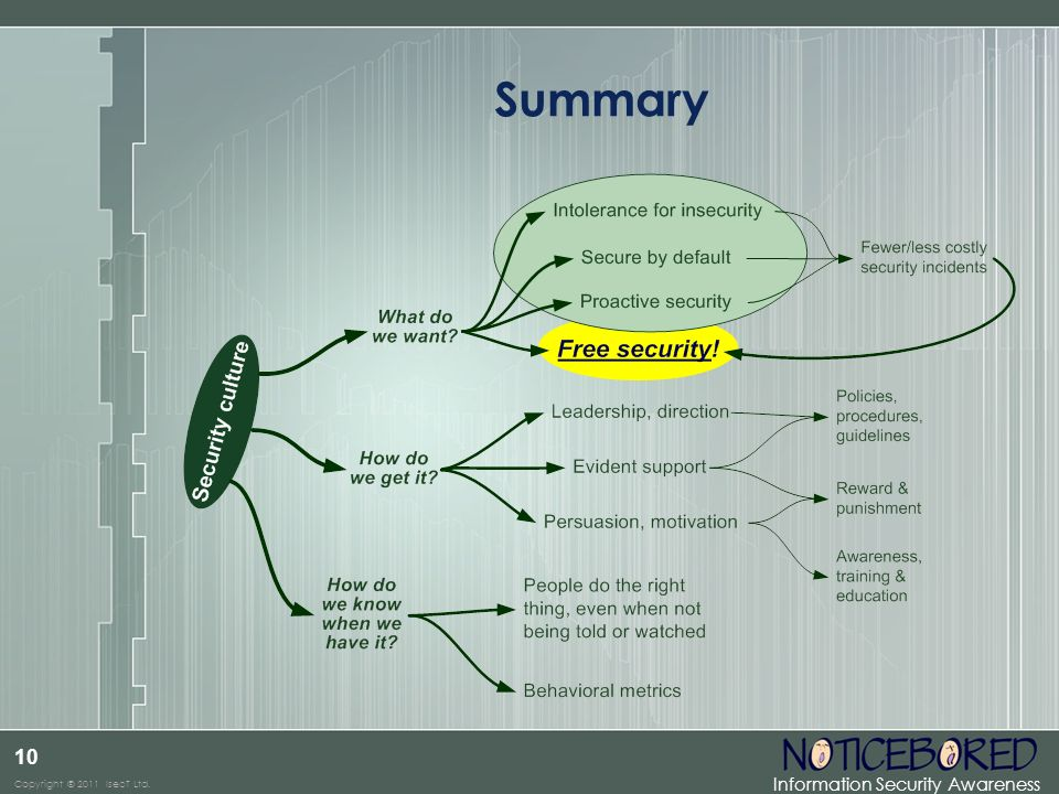 Summary A security culture may not be free, exactly, but it's comparatively cheap, and if done well, highly cost-effective.