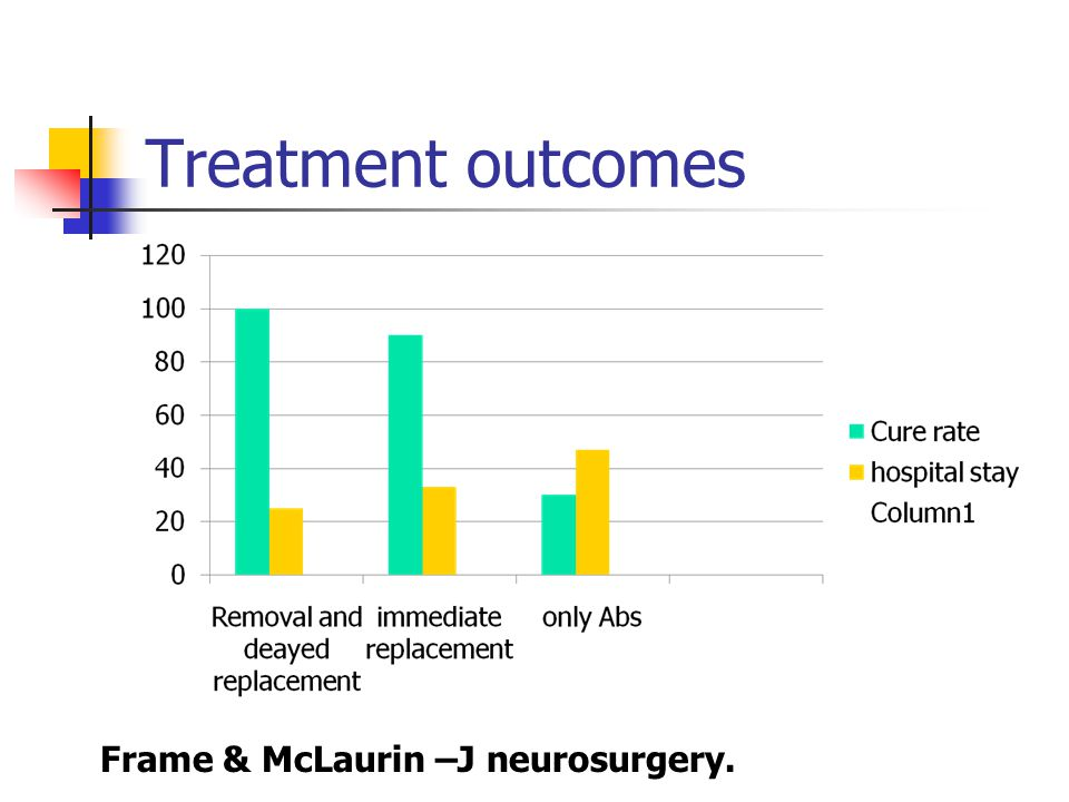 Treatment outcomes Frame & McLaurin –J neurosurgery.