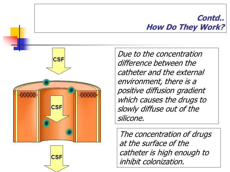 positive diffusion gradient