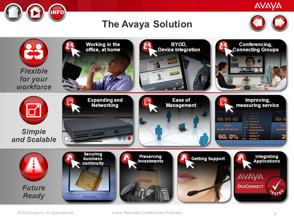 The Avaya Solution Flexible for your workforce Simple and Scalable
