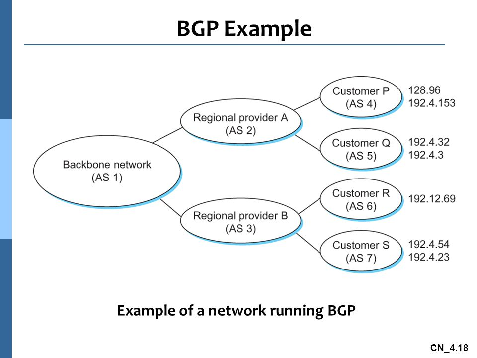 Example of a network running BGP