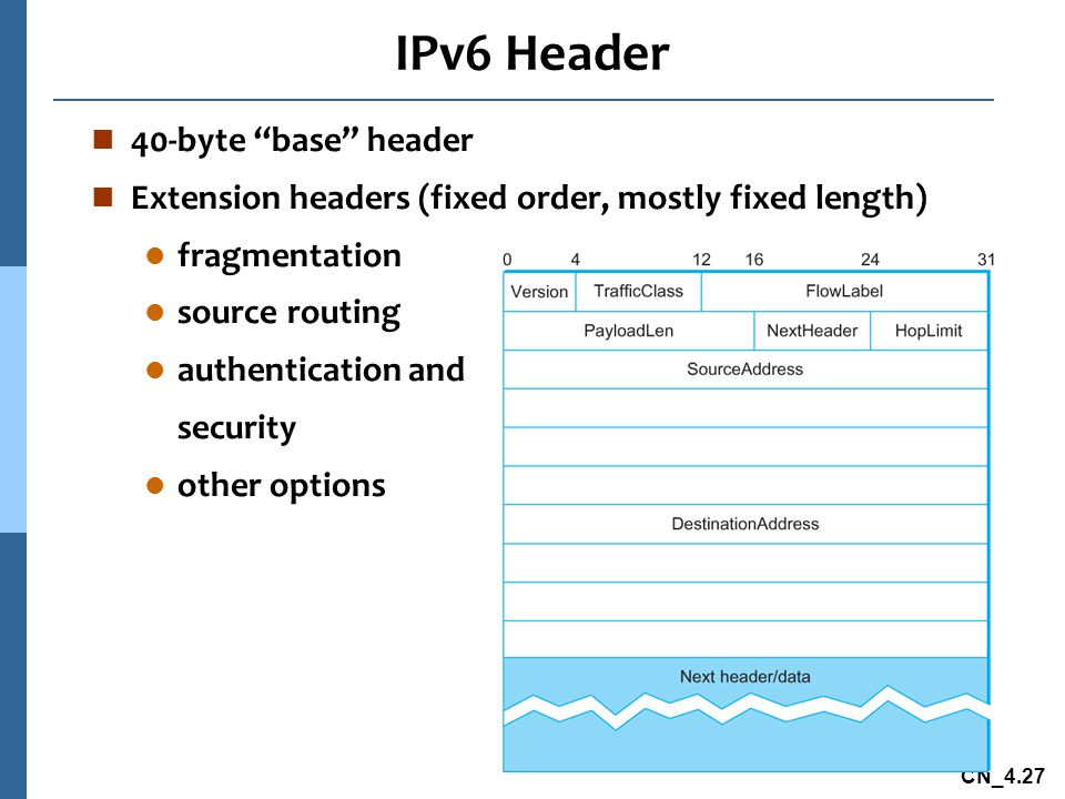 IPv6 Header 40-byte base header