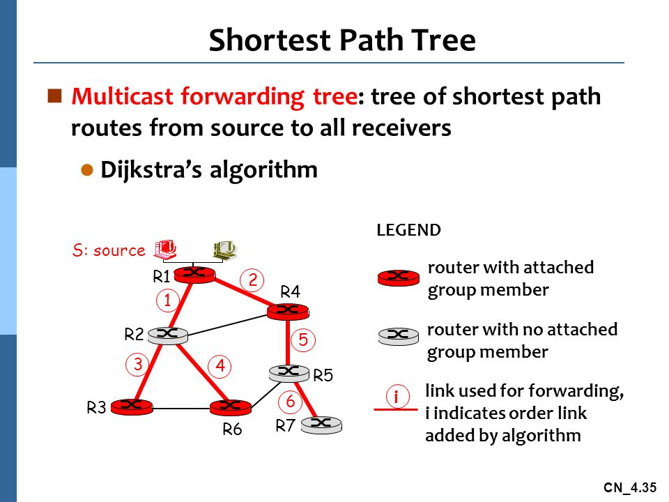 Shortest Path Tree Multicast forwarding tree: tree of shortest path routes from source to all receivers.