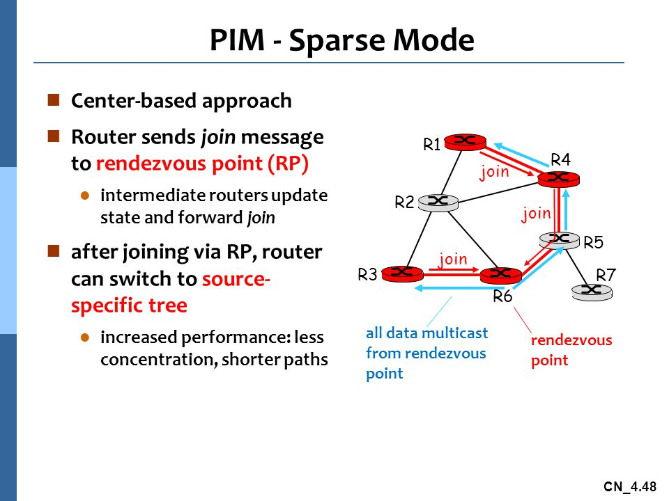 PIM - Sparse Mode Center-based approach