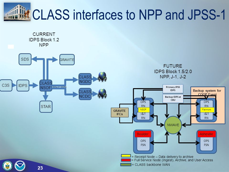 CLASS interfaces to NPP and JPSS-1