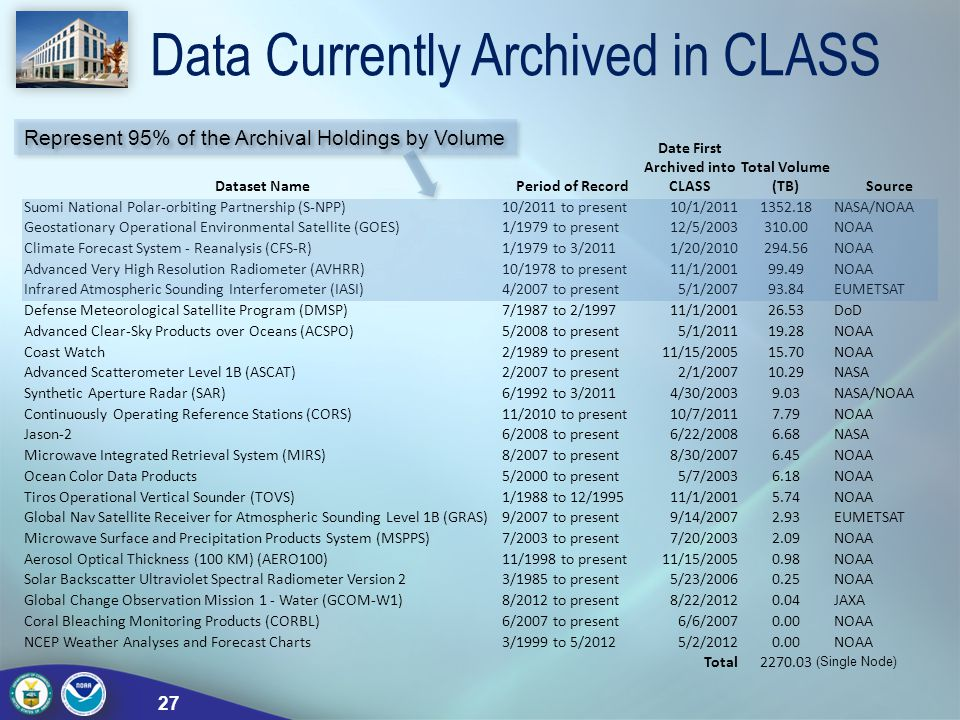 Data Currently Archived in CLASS