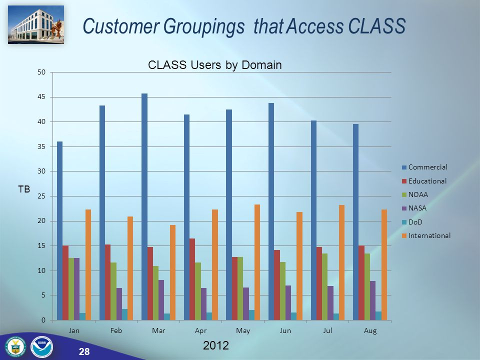 Customer Groupings that Access CLASS