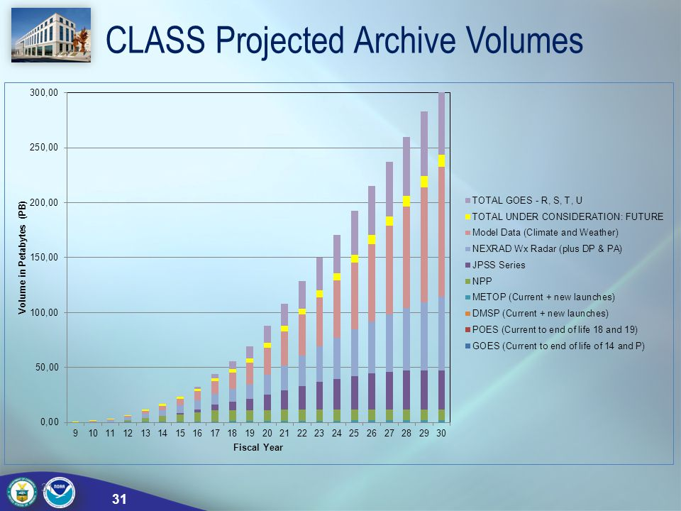 CLASS Projected Archive Volumes