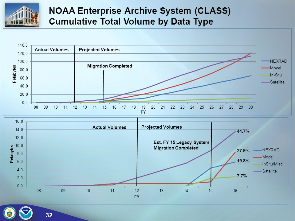 NOAA Enterprise Archive System (CLASS)